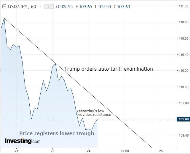 USD/JPY 60-Min Chart