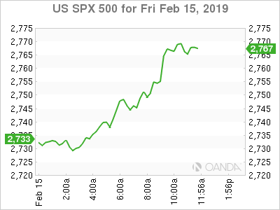 US S&P 500 for Feb. 15, 2019.