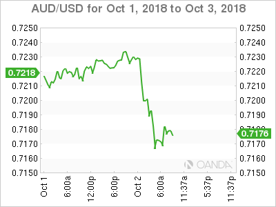 AUD/USD for Oct. 1-3, 2018.