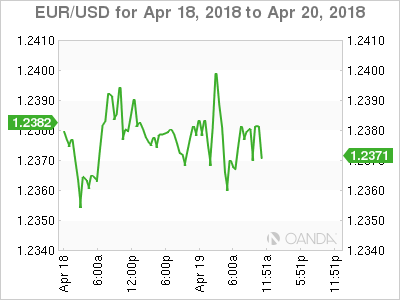 EUR/USD for April 18-20, 2018.