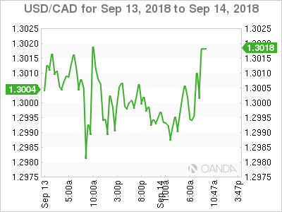 USD/CAD for Sept. 13-14, 2018.