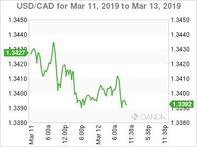 USD/CAD for March 11-13, 2019.