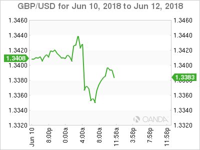 GBP/USD for June 10-12, 2018.