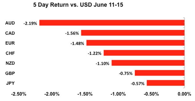 5 Day Return vs. USD June 11-15
