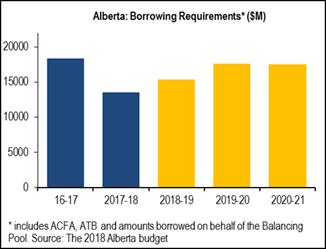 Alberta: Borrowing requirements.