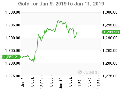 Gold for Jan. 9-11, 2019.