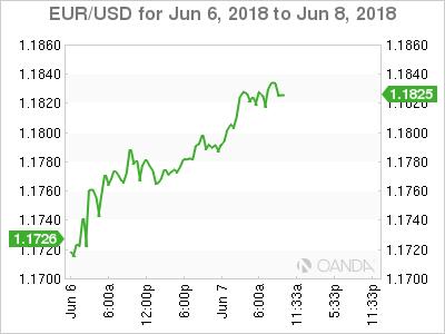 EUR/USD for June 6-8, 2018.