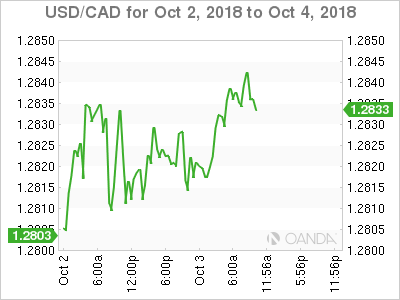 USD/CAD for Oct. 2-4, 2018.
