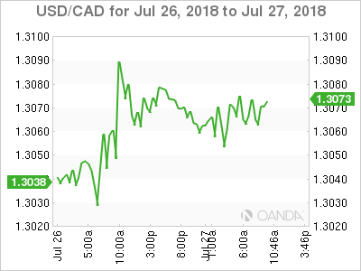 USD/CAD for July 26-27, 2018.