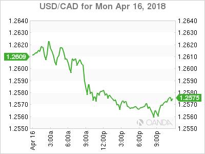 USD/CAD for April 16, 2018.