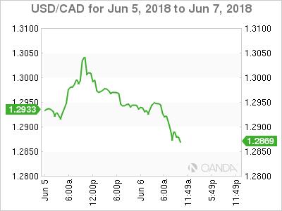 USD/CAD June 5-7, 2018.