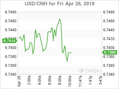 USD/CNH for April 26, 2019.