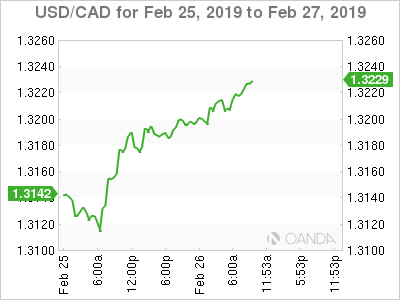 USD/CAD for Feb. 25-27, 2019.