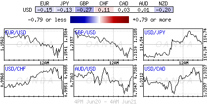 US Dollar Index for June 20-21, 2018.