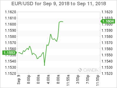 EUR/USD for Sept. 9-11, 2018.