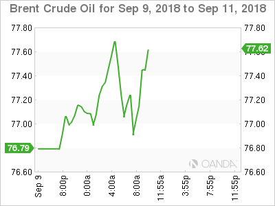 Brent crude for Sept. 9-11, 2018.