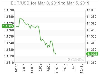 EUR/USD for March 3-5, 2019.