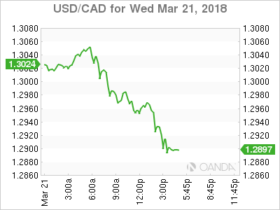USD/CAD for March 21, 2018.