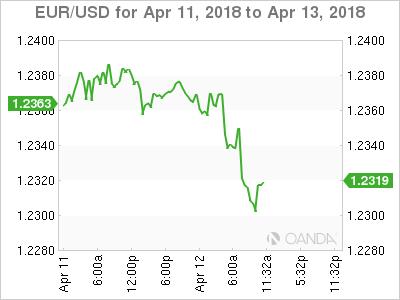 EUR/USD for April 11-13, 2018.