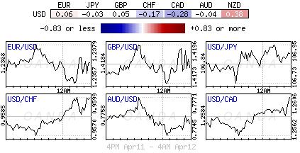 US Dollar Index for April 11-12, 2018.
