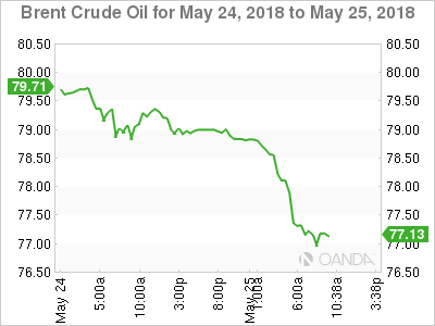 Brent Crude for May 24-25, 2018.