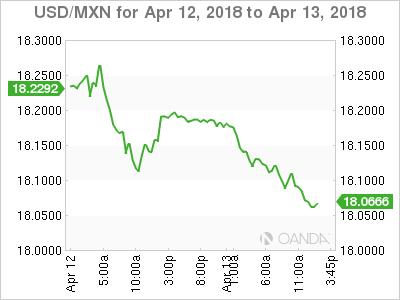 USD/MXN for April 12-13, 2018.