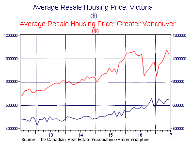 Average Resale Housing Price: Greater Vancouver