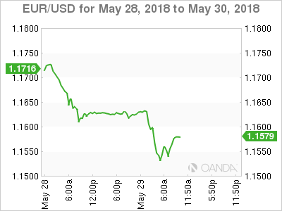 EUR/USD for May 28-30, 2018.