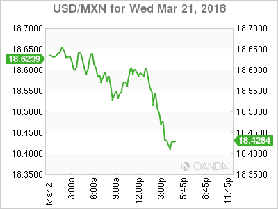 USD/MXN for March 21, 2018.