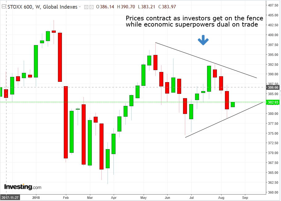 STOXX600 Weekly
