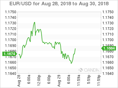 EUR/USD for Aug. 28-30, 2018.