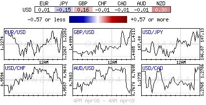 US Dollar Index for April 8-9, 2018.