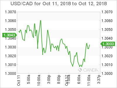 USD/CAD for Oct.11-12, 2018.