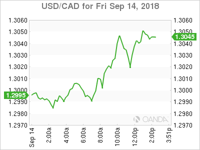 USD/CAD for Sept. 14, 2018.