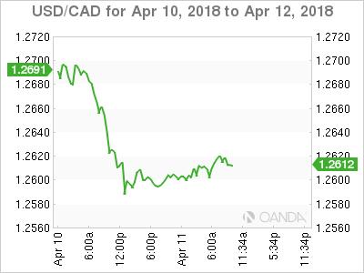 USD/CAD for April 10-12, 2018.