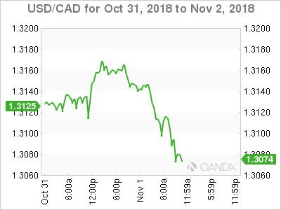 USD/CAD for Oct. 31-Nov. 2, 2018.