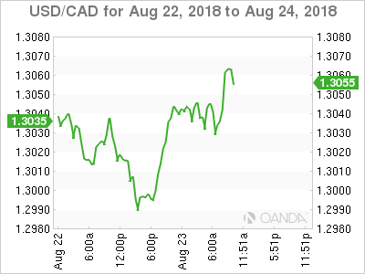 USD/CAD for Aug. 22-24, 2018.