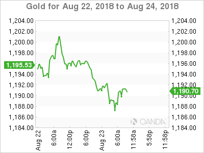 Gold for Aug. 22-24, 2018.
