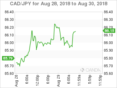 CAD/JPY for Aug. 28-30, 2018.