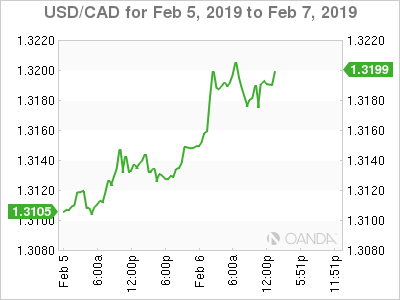 USD/CAD for Feb.5-7, 2019.