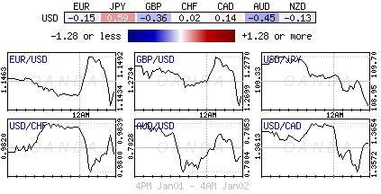 U.S. Dollar Index for Jan. 1-2, 2019.