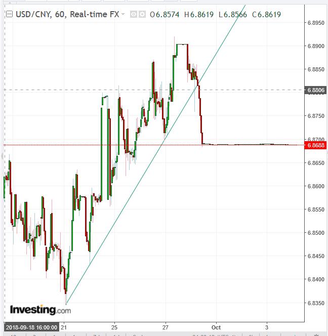 USD/CNY 60-Min Chart