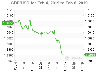 GBP/USD for Feb. 4-6, 2019.