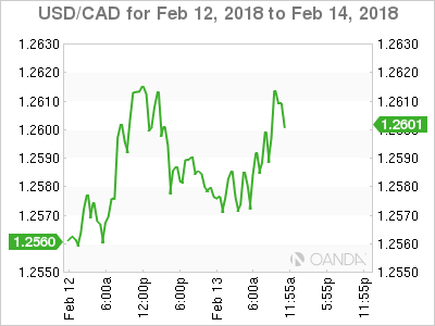 USD/CAD Feb. 12-14, 2018.