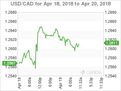 USD/CAD for April 18-20, 2018.