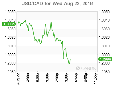 USD/CAD for Aug. 22, 2018.