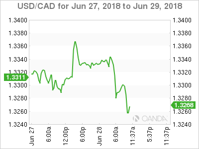 USD/CAD for June 27-29, 2018.