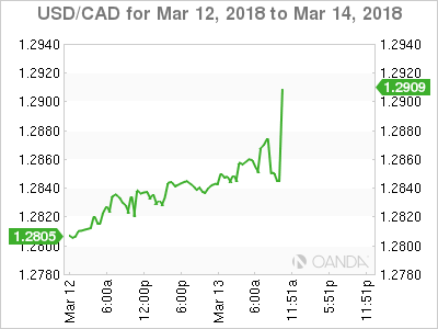 USD/CAD for March 12-14, 2018.
