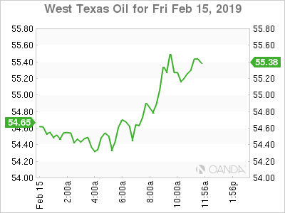 WTI for Feb. 15, 2019.