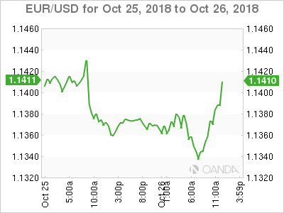 EUR/USD for Oct. 25-26, 2018.